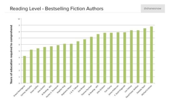 Reading levels compared - bestselling fiction authors