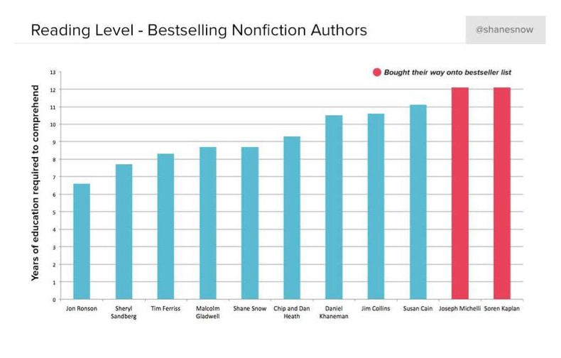 Reading levels compared - bestselling nonfiction authors