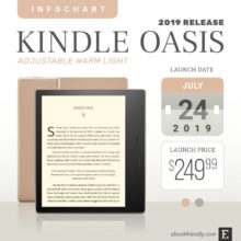 Amazon Kindle Oasis 3 2019 - details and full tech specs