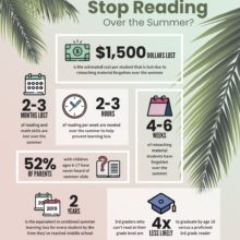 What happens when you stop reading over the summer - infographic