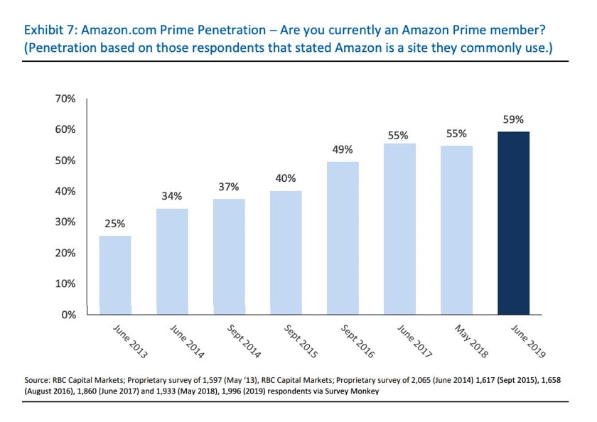 Amazon Prime subscribers in the United States