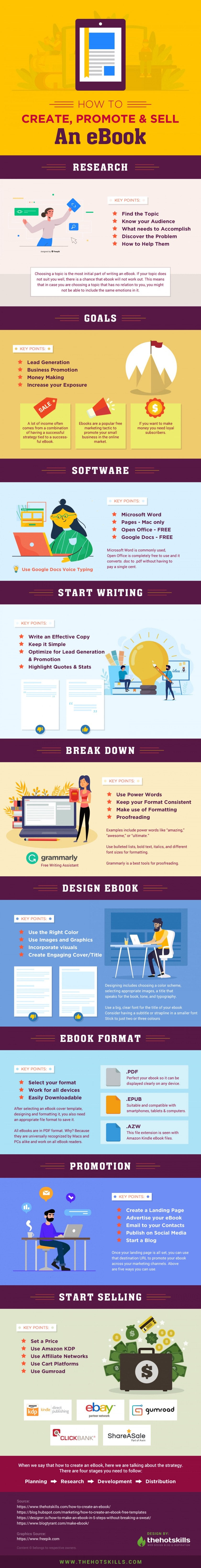 How to create, promote, and sell and ebook - full infographic