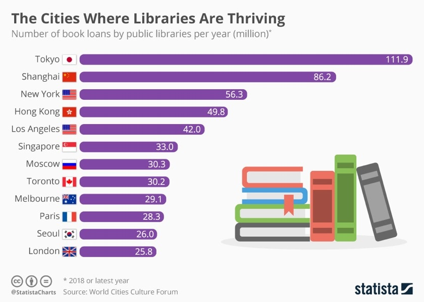 The cities where libraries are thriving - Statista