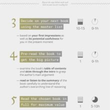 6 steps to read more books more efficiently - full infographic