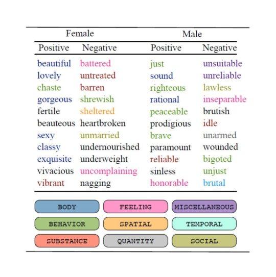 Women and men in literature - analysis