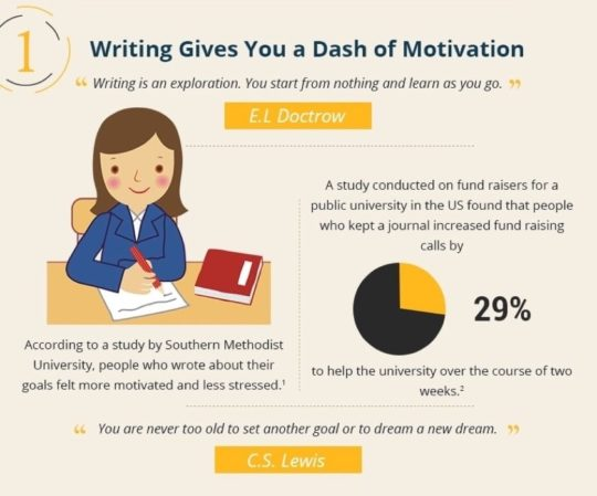 Writing gives a dash of motivation - infographic