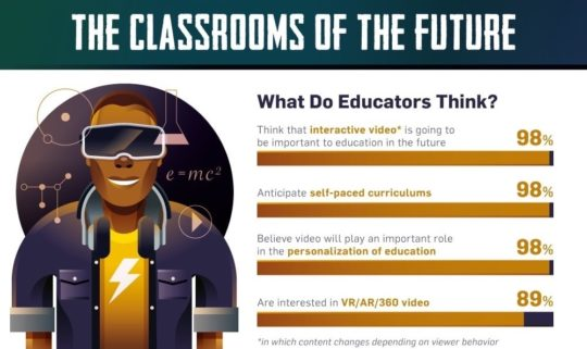 The classroom of the future infographic 2020