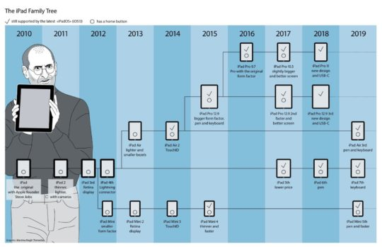 The Apple iPad family timeline - full infographic