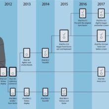 The Apple iPad family timeline (flowchart)