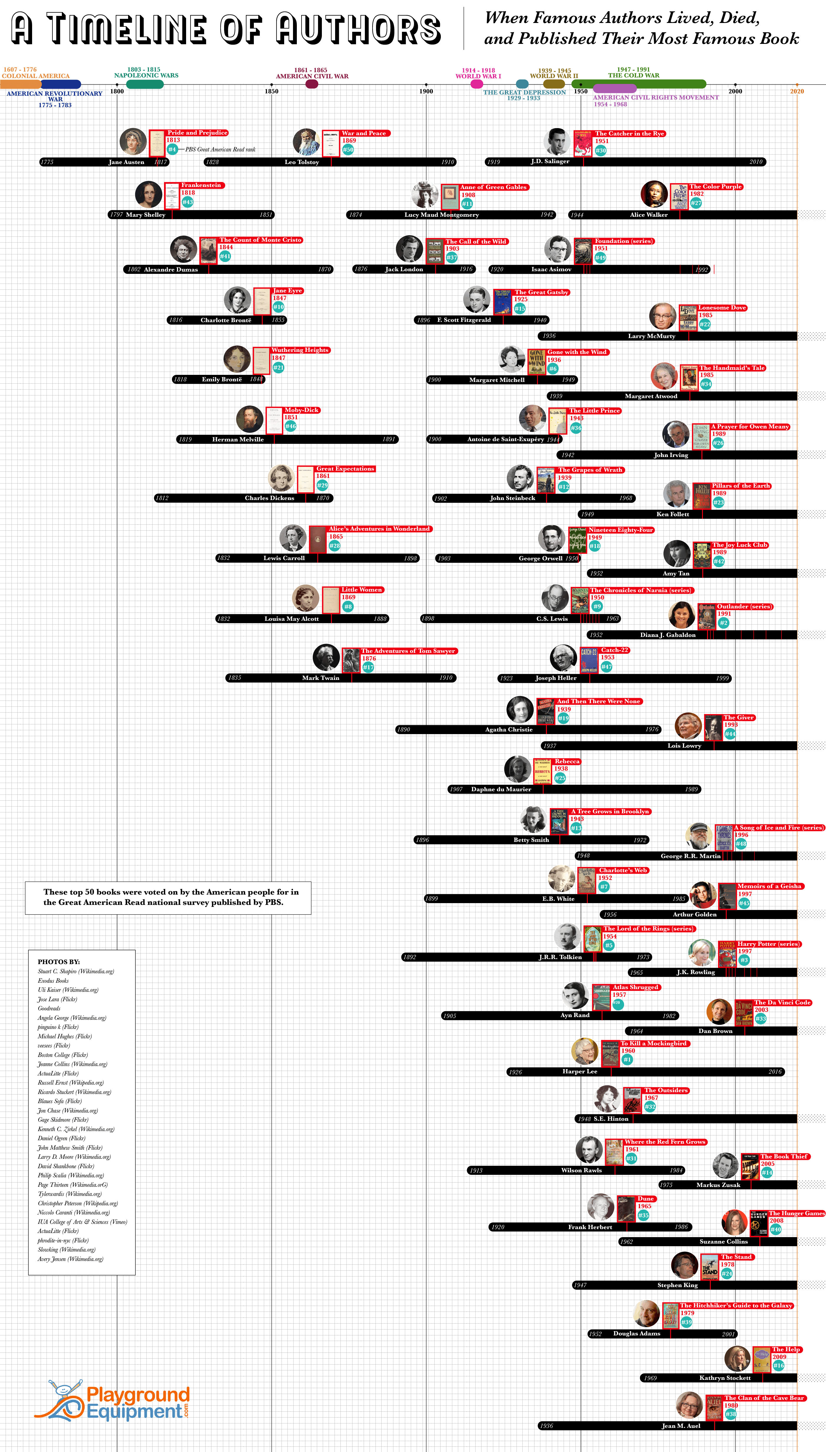 A timeline of famous authors - full infographic