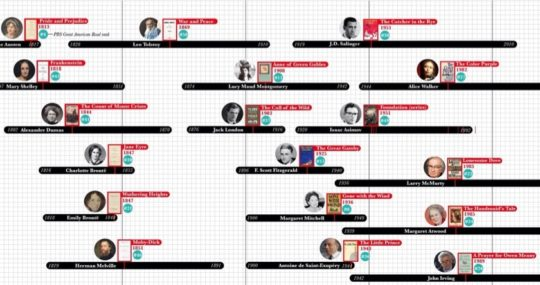 A timeline of famous authors - infographic 2020