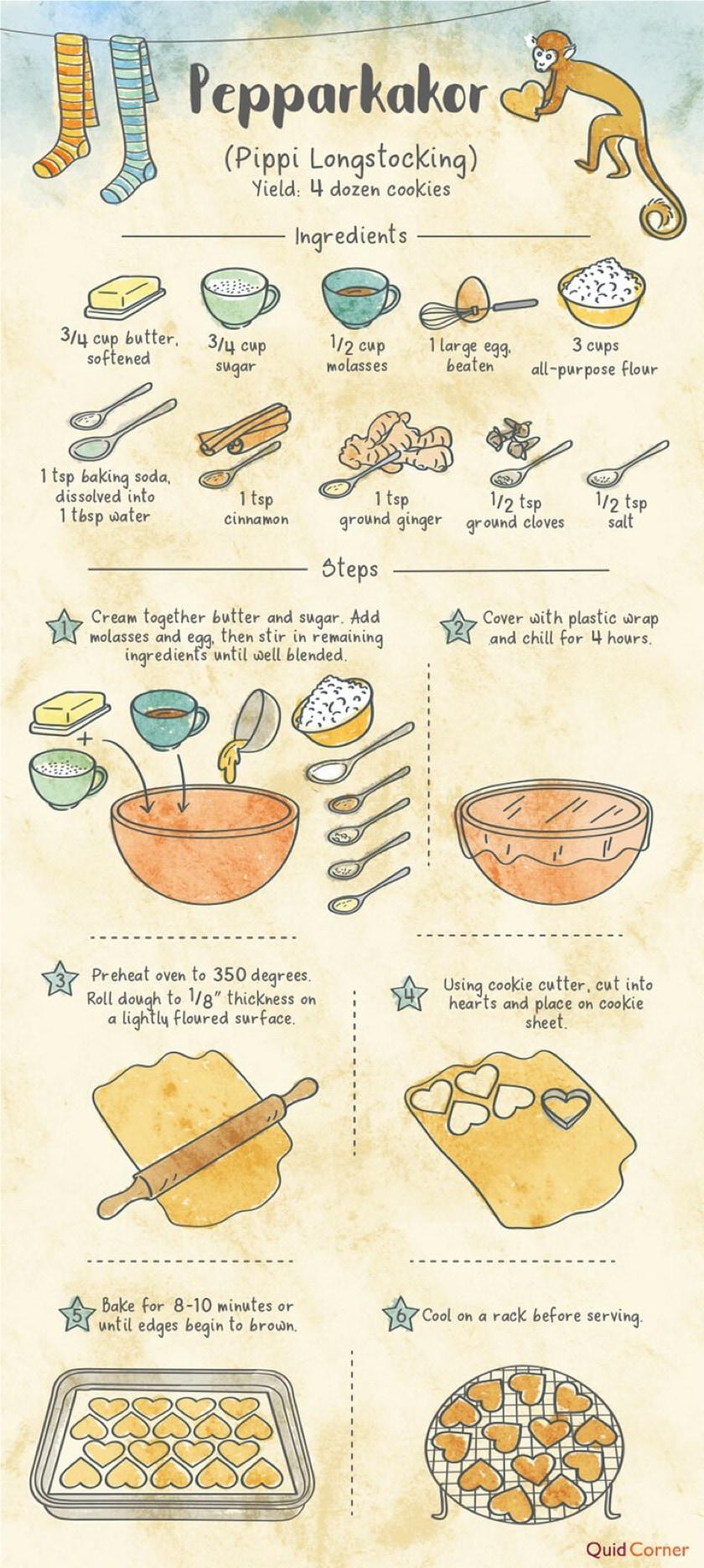 How to make pepparkakor from Pippi Longstocking