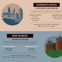 Famous fictional schools - infographic