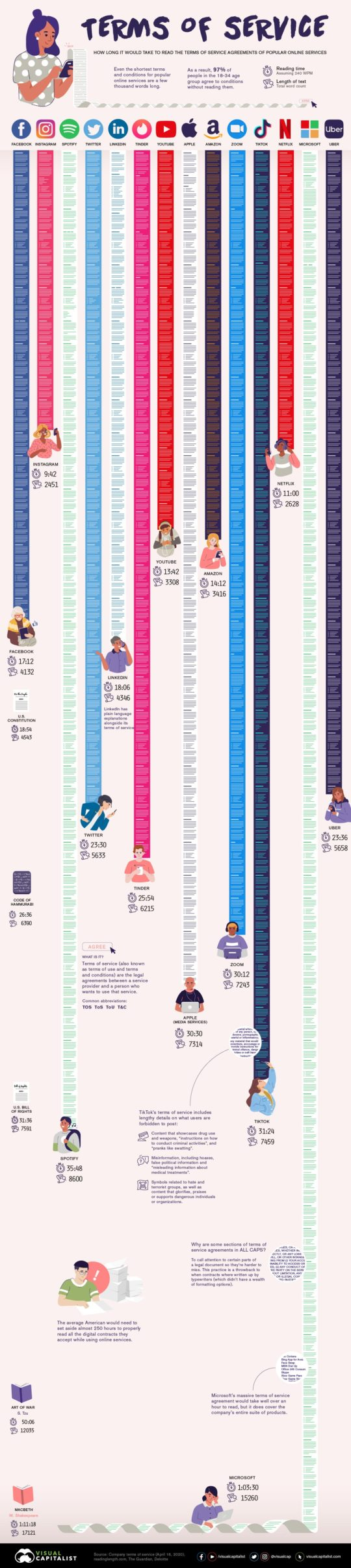 Reading time terms of service versus books - full infographic
