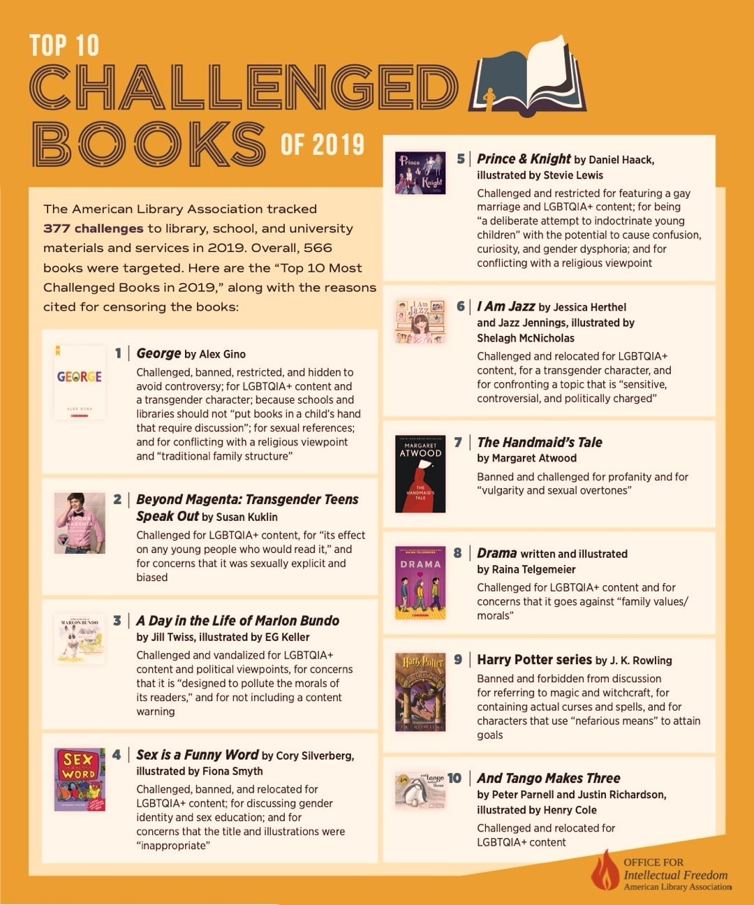 Top 10 most challenged books of 2019 - full infographic