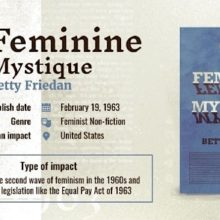 Books with largest impact on history - The Feminine Mystique