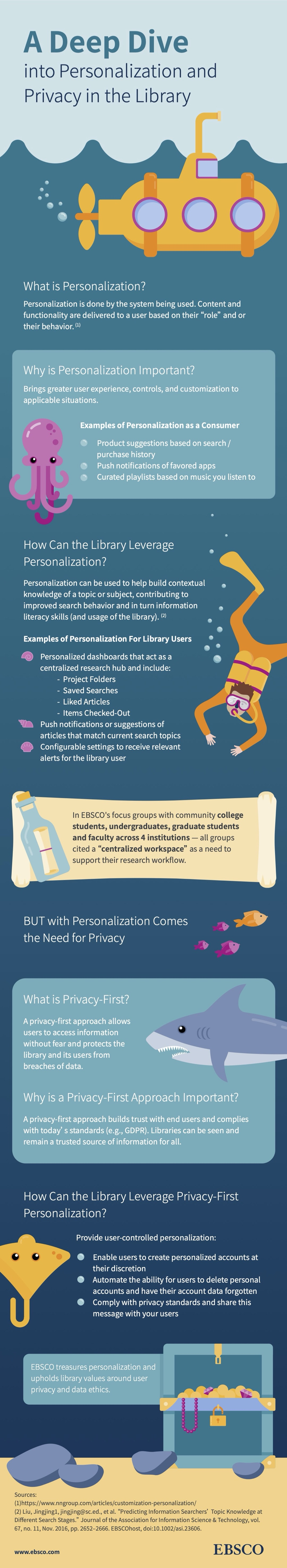 Privacy and personalization in libraries - full infographic