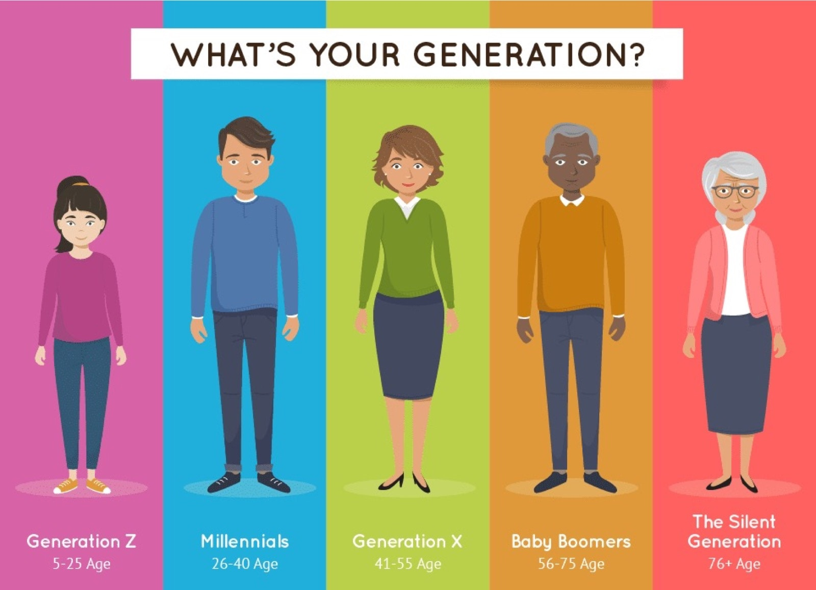 Comparing the reading habits of 5 generations (infographic)