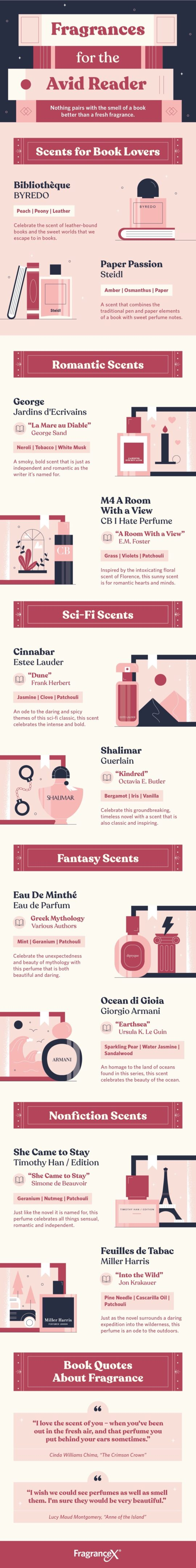 Best literary perfumes for book lovers - full infographic