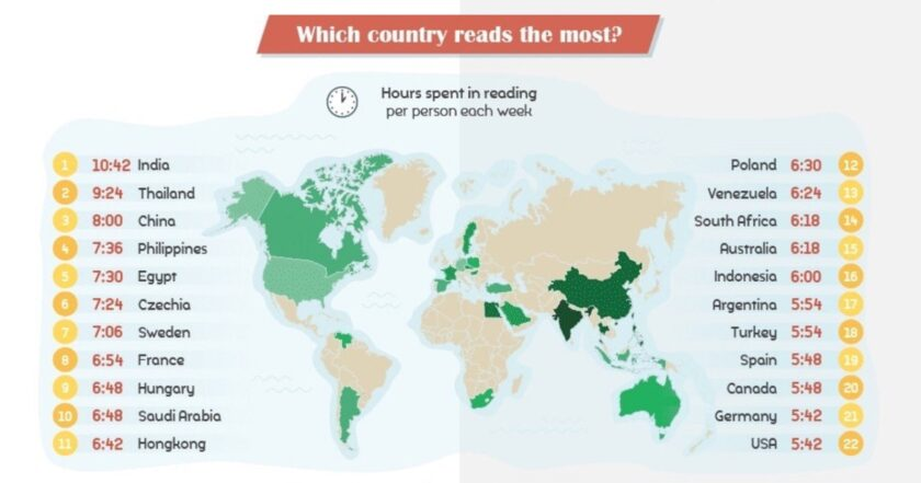 Which country reads the most in 2020