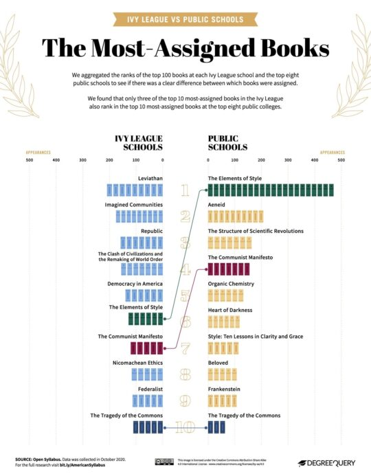 The most assigned college books in the US - Ivy League vs public schools