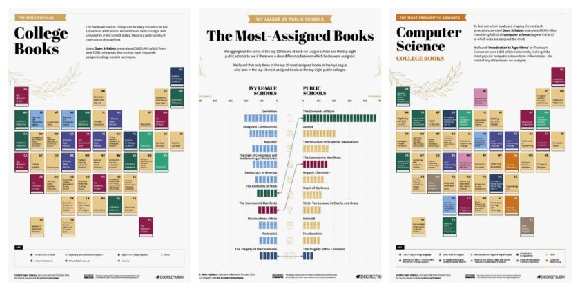 The most popular college books in the US