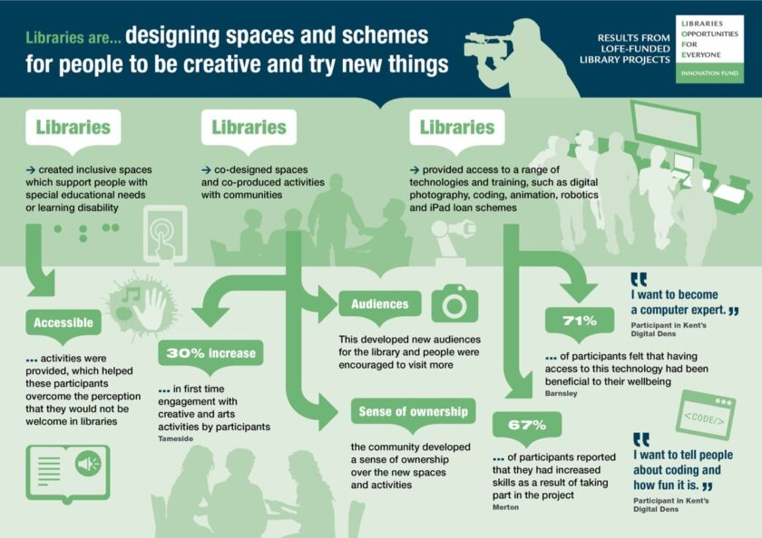 Libraries are designing spaces and projects for people to try new things and be more creative in life