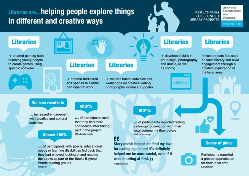 Libraries are helping people explore things in different and creative ways