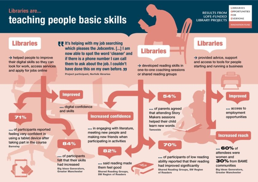 Libraries are teaching patrons much-needed skills