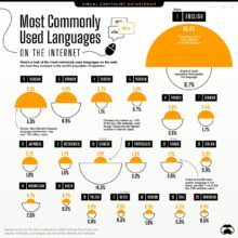 Most commonly used languages on the web - full infographic