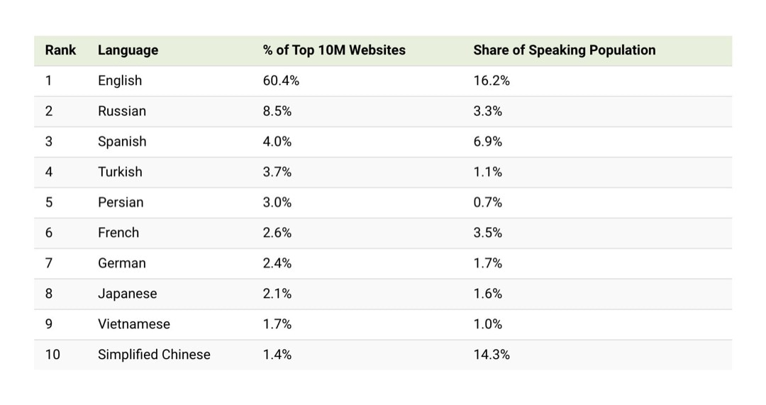Most popular online languages in the world - table