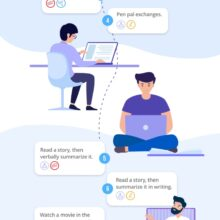 How to learn a language with for common skills - full infographic