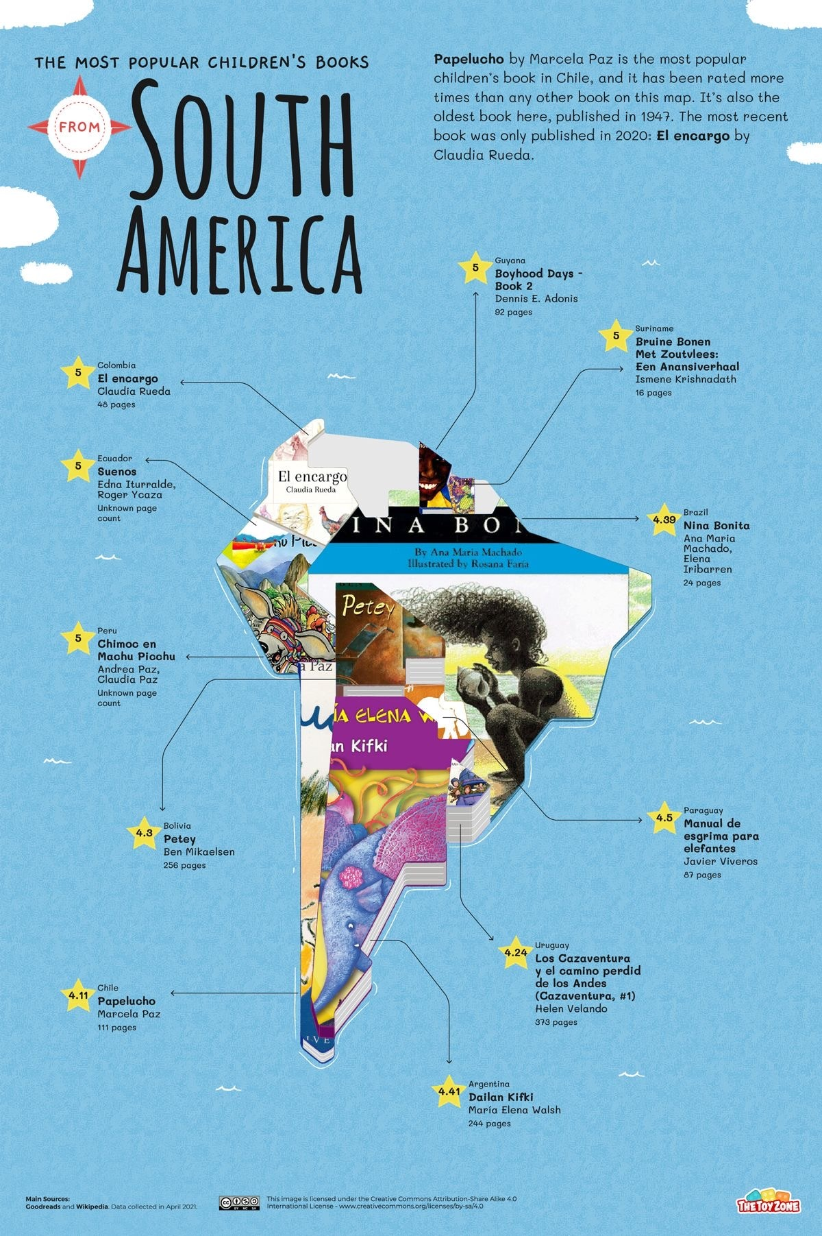 Most popular children's books from South America
