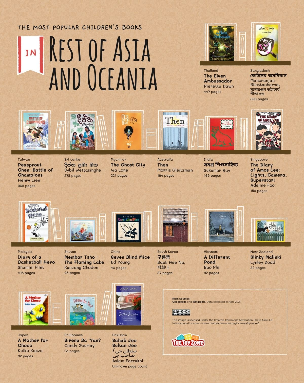 Most read children's books in East Asia and Oceania