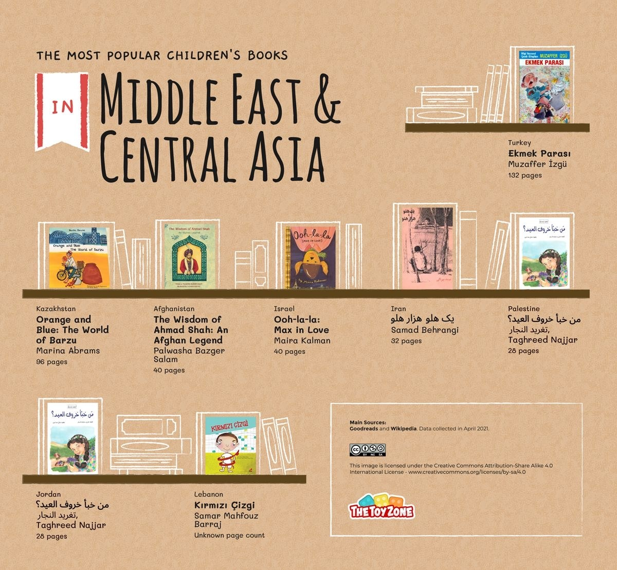 Most read children's books in Middle East and Asia