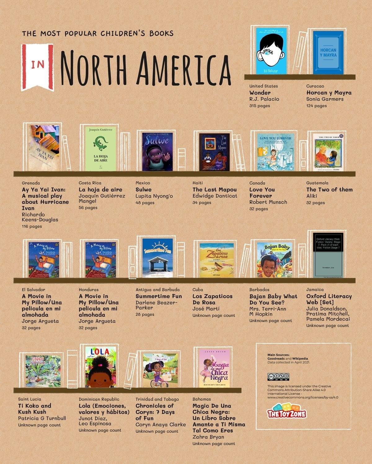 Most read children's books in North America